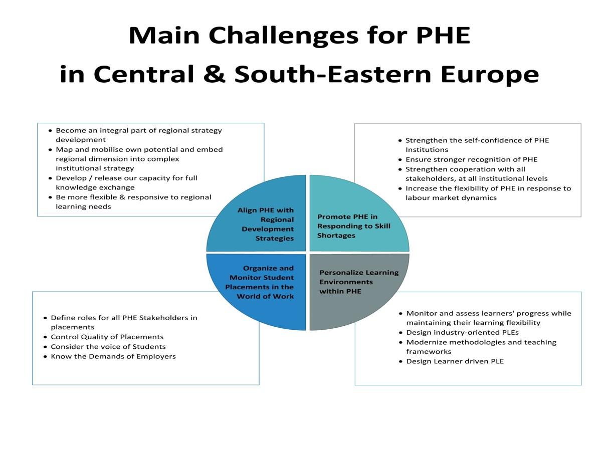 Hlavní výzvy PTV ve střední a jihovýchodní Evropě